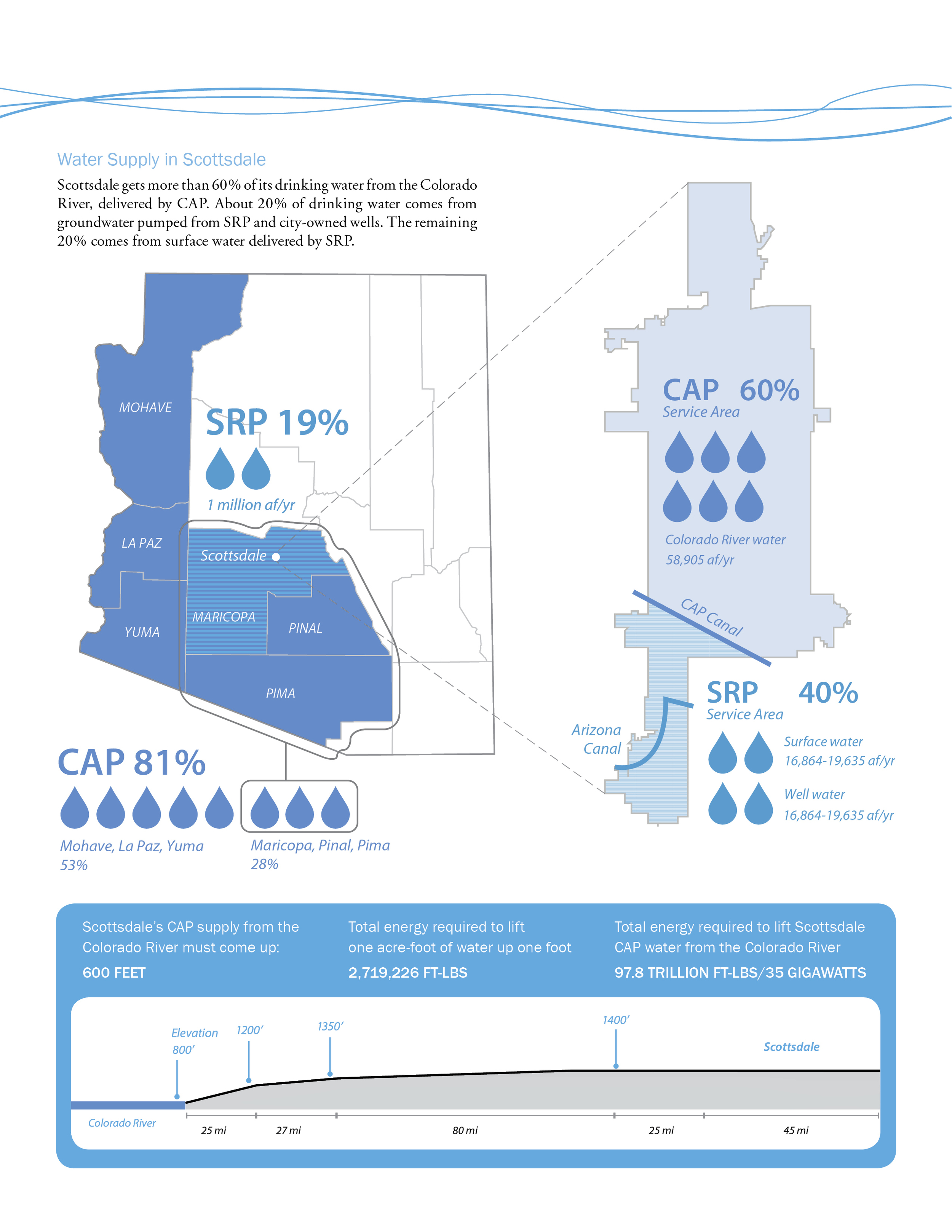 Not only is the water from the Colorado River shared by the states, the water is shared in Arizona between agricultural and municipal uses.    Showing what systems supply water to the different sections of Scottsdale can reveal where climate change and drought could affect the city.     The big story in water is the energy used. The CAP system is the number one energy user in the state as water is pumped 'uphill'.