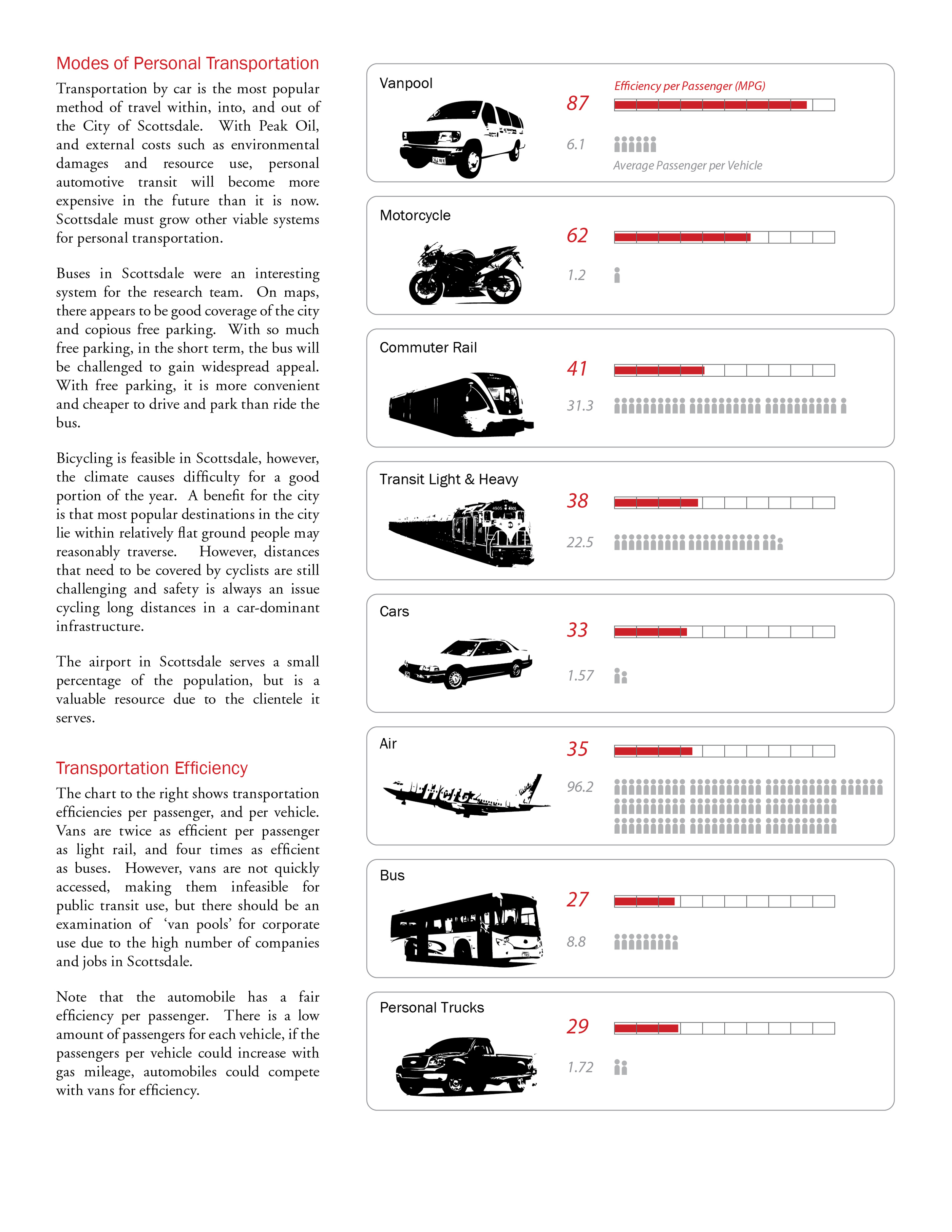 Scottsdale is a car dominant culture for passenger travel. This page shows a list of the efficiency of transportation modes for energy use per passenger.  Note that vanpooling might be a viable means of transport.