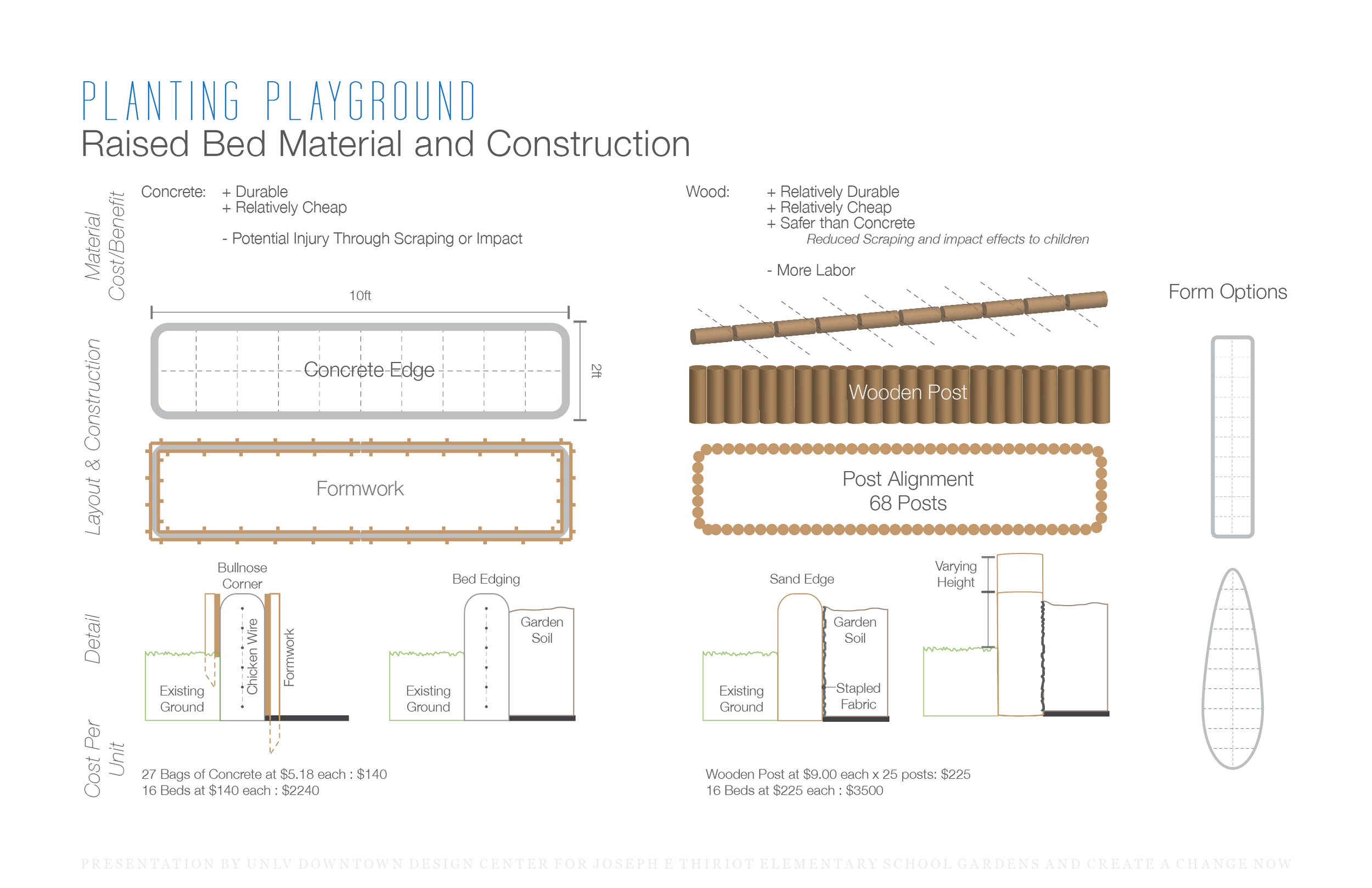 Construction and cost estimation of planters in the playground - optimizing safety and cost.