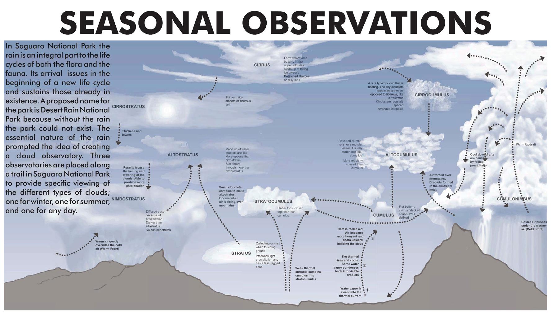 Heather Frost Cloud Process Diagram.jpg
