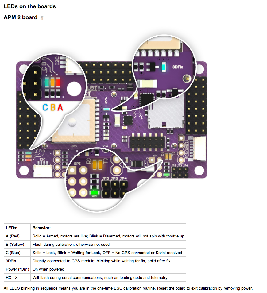 ArduCopter APM 1 IMU LEDs