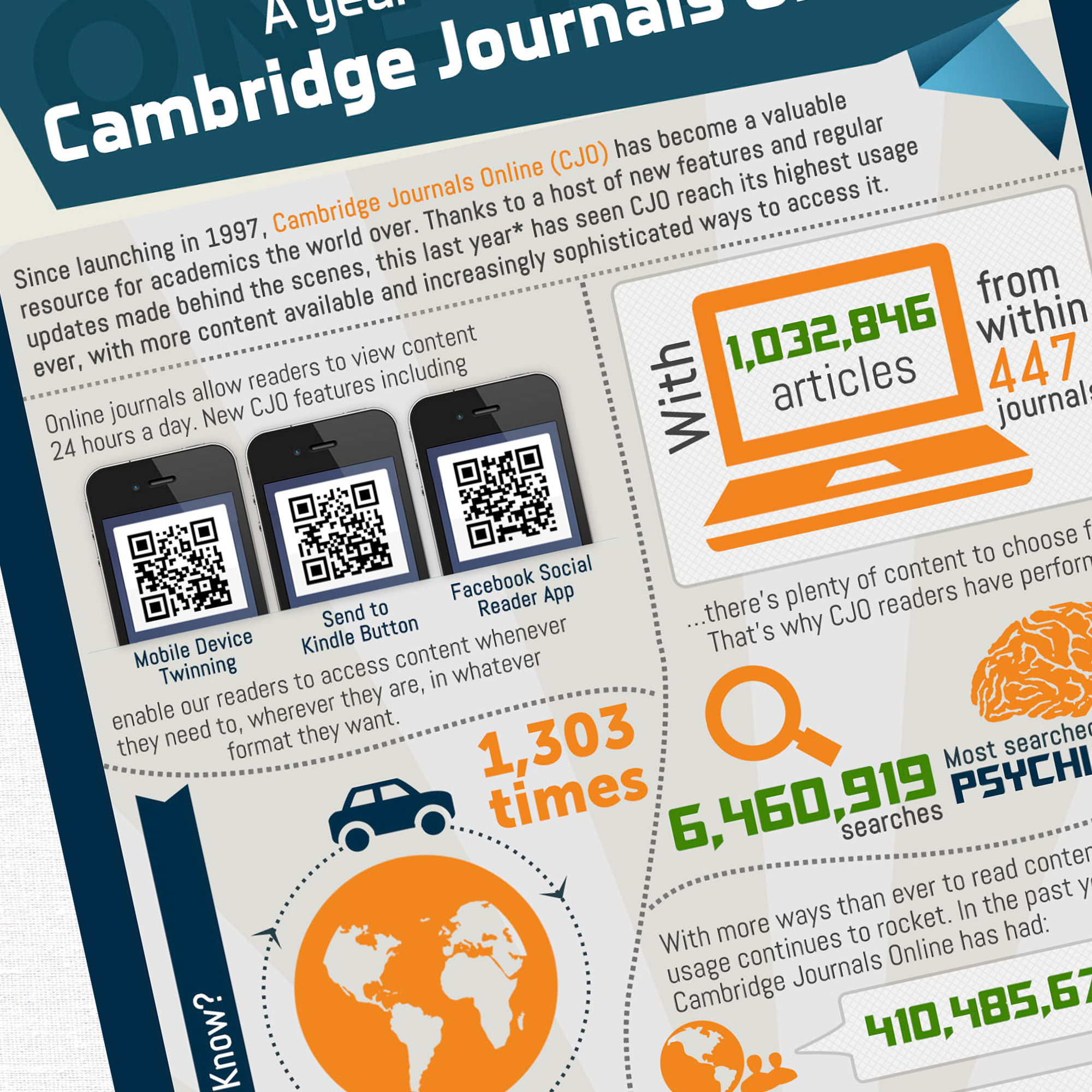 Cambridge Journals Inforgraphic Design