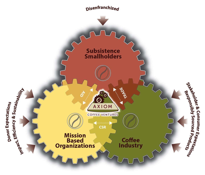 axiom_venn_diagram.jpg