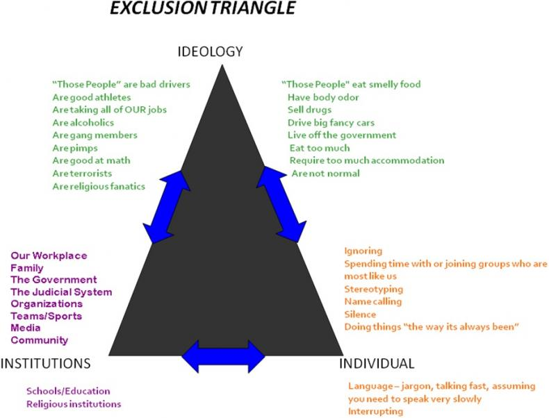 exclusion triangle.jpg