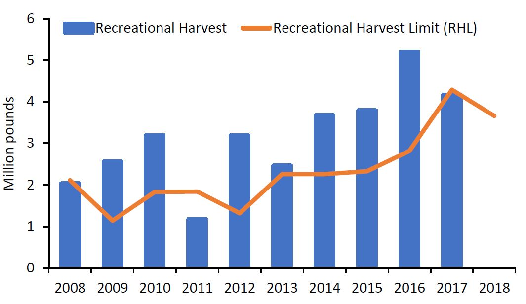 Figure 1.  Recreational black sea bass harvest and recreational harvest limits, 2008 to 2018 (click image to expand)