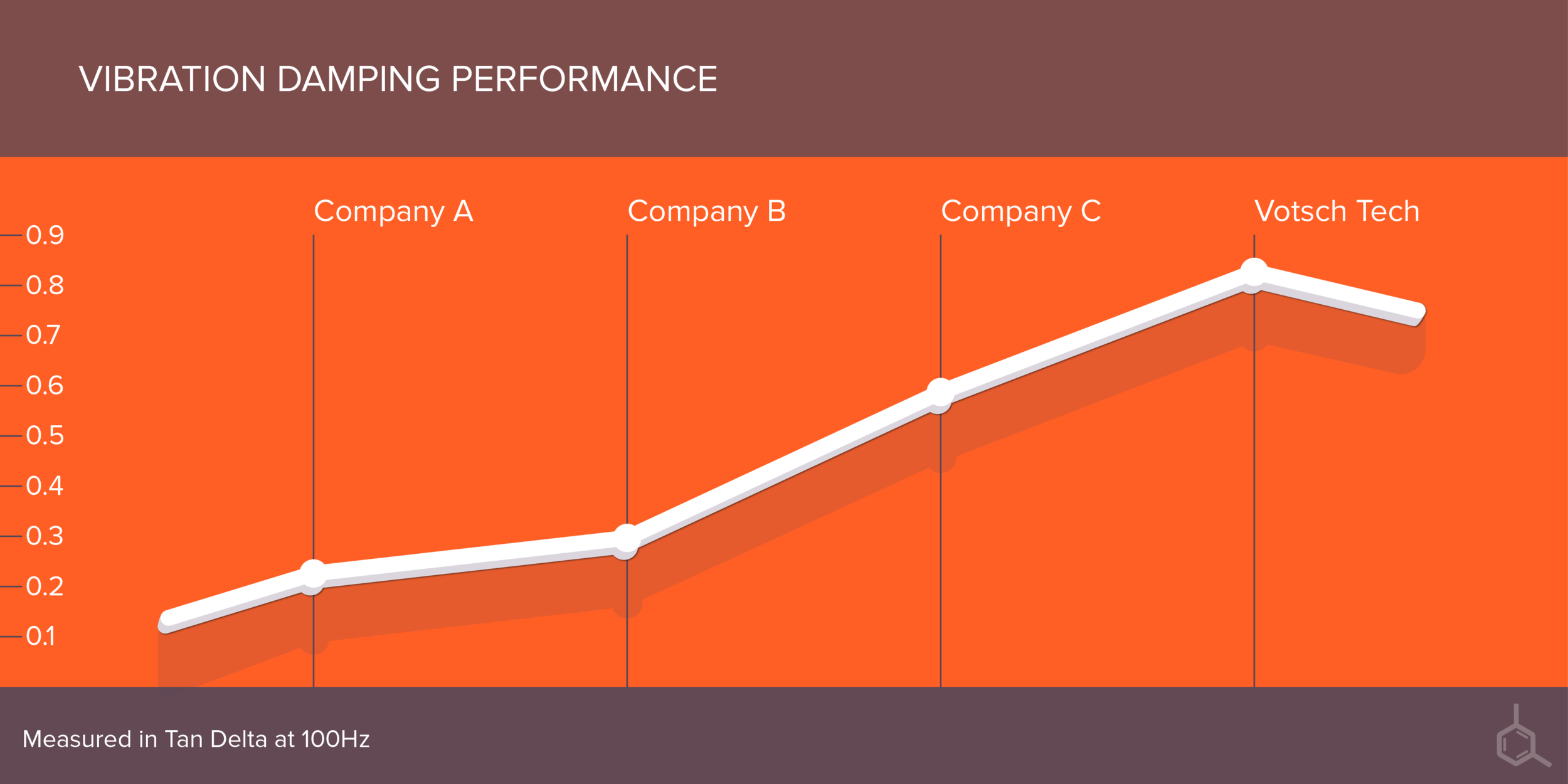 Votsch Tech   Graphic to represent product performance data.