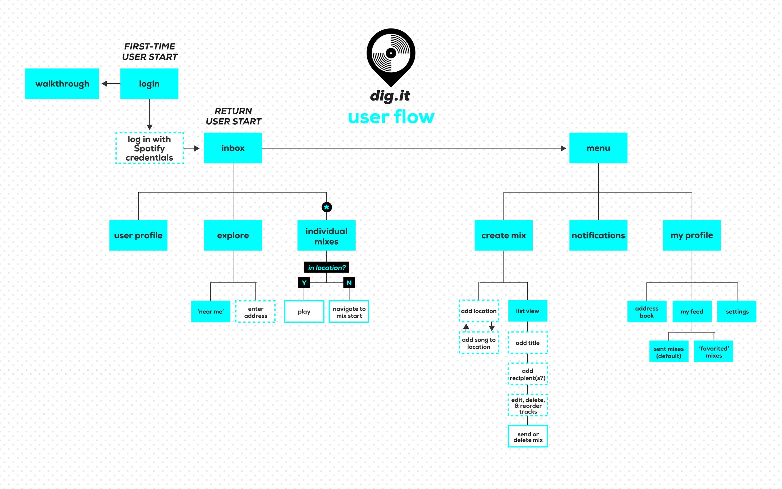 Dig.it_UserFlow_V2-01.jpg