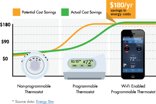 wifi-energy-savings-infographic-548wx366h.png