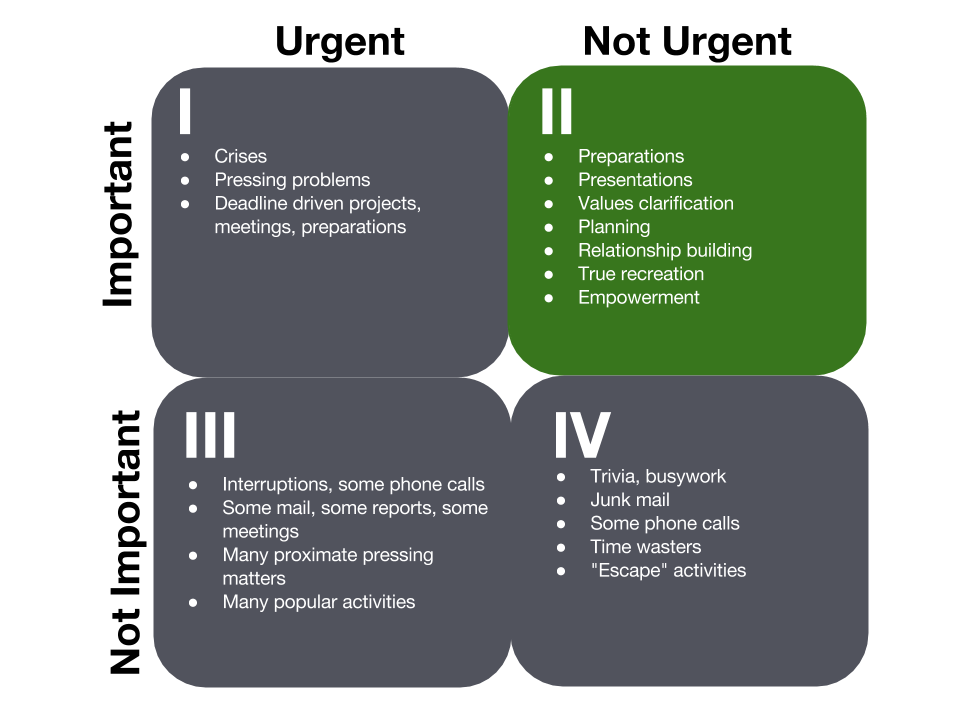 Covey-Matrix-Time-Management-4-Quadrants1.png