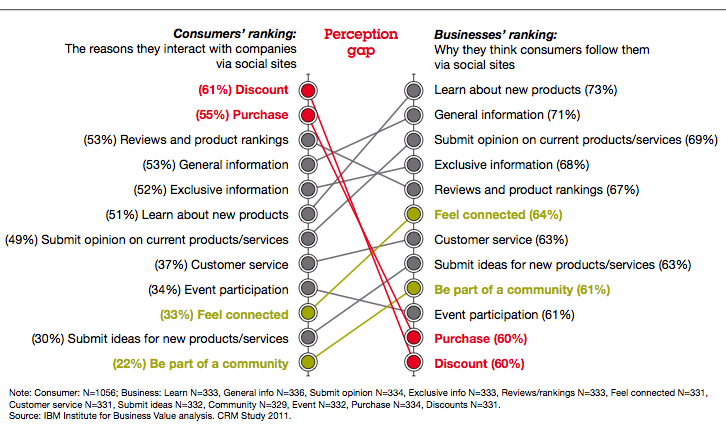 The Perception Gap - Stop being a marketeer, start being your own customer.