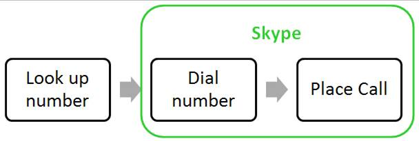 Follow Skype's example - entrench yourself in the user process