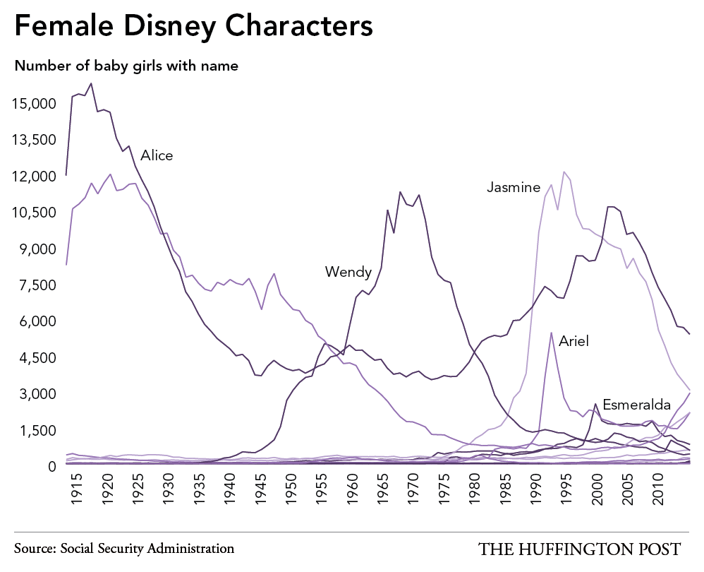 Disney Princesses Baby Names Data Reporting Jan Diehm