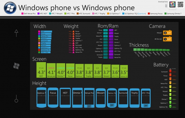 If you are in the market to buy Windows Phone 7, this   infographic  from   ElektricForest will help. It lists all available Windows Phone 7 Models.