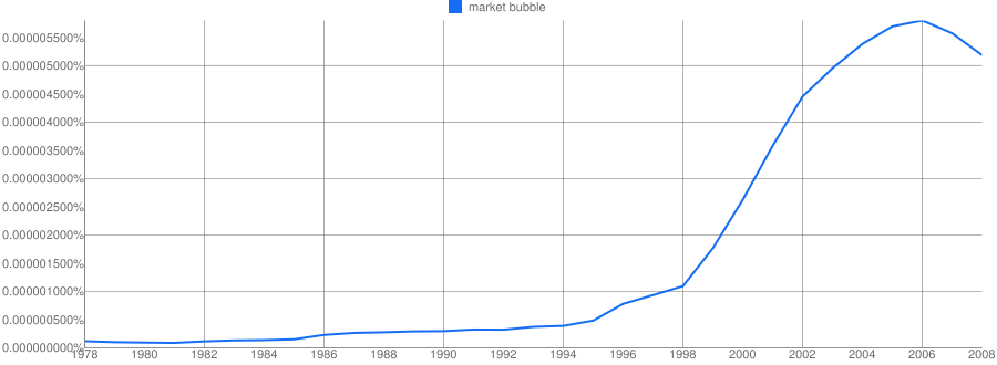 "Seems everyone is talking about market bubbles these days. The Google Ngram chart below shows frequency of the words ""market bubble"" in US published English books over past 30 years.  
