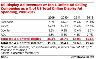 Ad Shift to Social Media