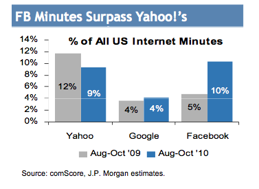 Nice timing from JP Morgan's Imran Khan: The Internet analyst's 2011 forecast is out this morning and leads off with the bull case for Facebook–the one Goldman just made with a $500 million bet. Here's a condensed version..    