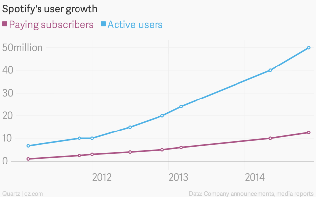spotify-s-user-growth-paying-subscribers-active-users_chartbuilder-2.png