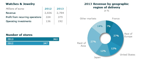 LVMH's 2013 results.