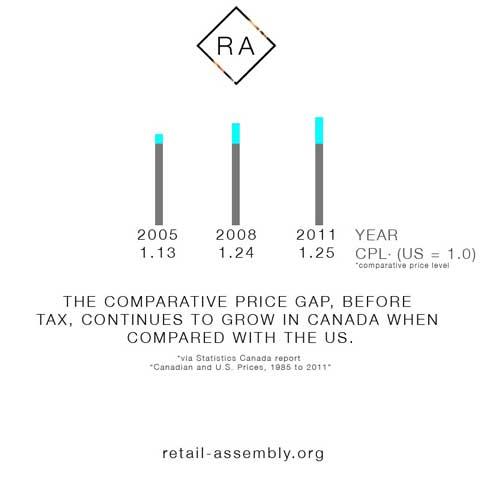 Canada-US-Comparative-price-gap.jpg