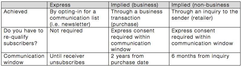 Canada-anti-spam-types-of-consent---RETAIL-ASSEMBLY.jpg