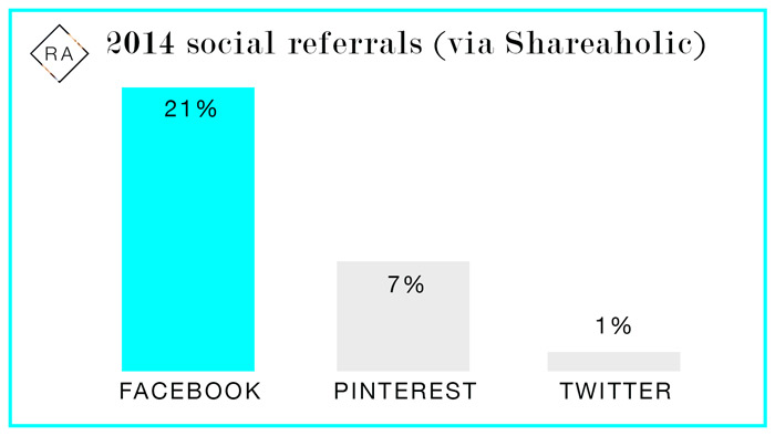 Social-traffic-referrals---ecommerce---retail-assembly.jpg