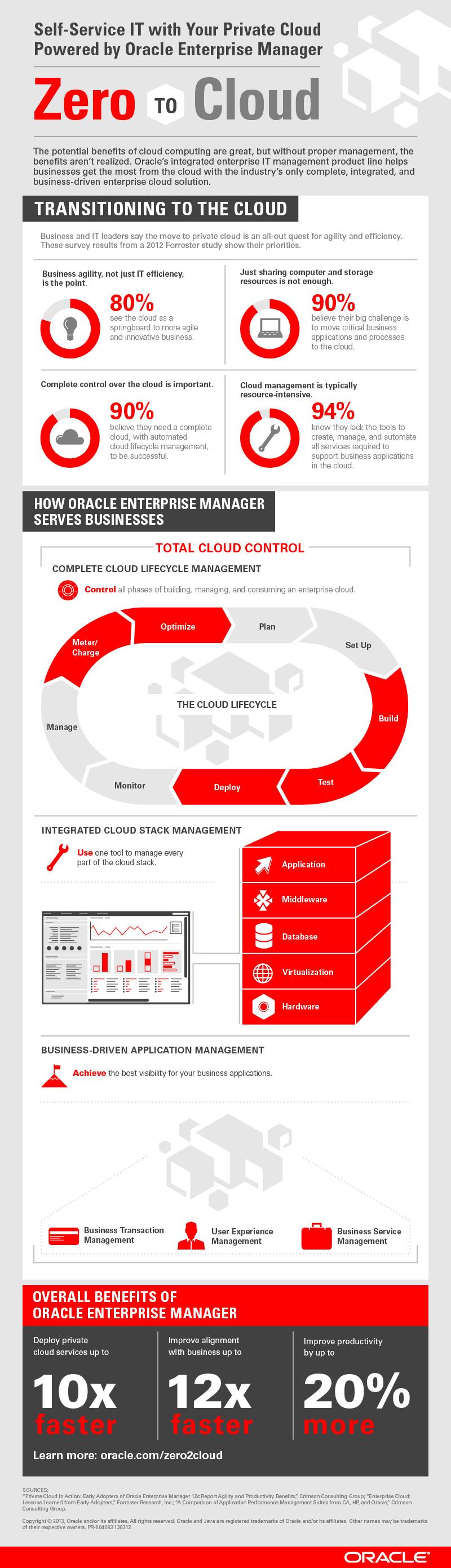 130312_Oracle_Enterprise_Manager_INFO.jpg