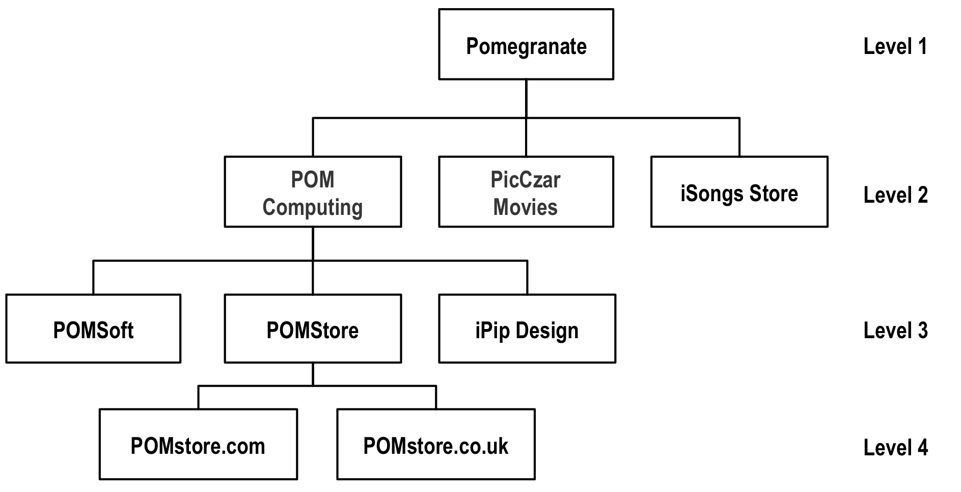 Pomegranate ownership hierarchy