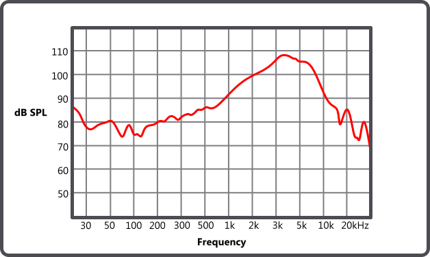 How-to-read-a-Frequency-Response-Graph-Diagram.png