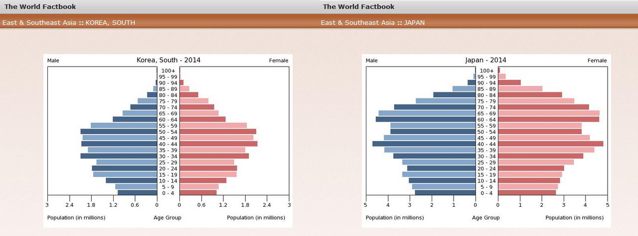 Korean and Japanese Age Pyramids 2015 CIA World Fact Book