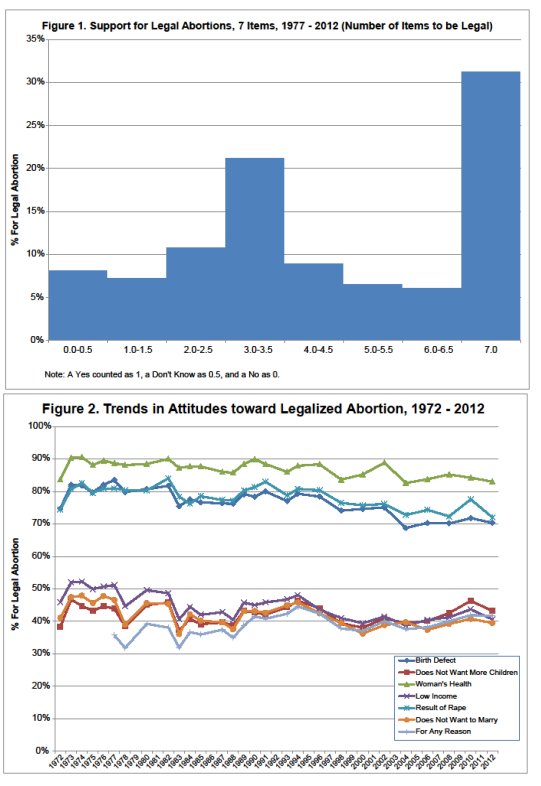 GSS Trends on Legalized Abortion
