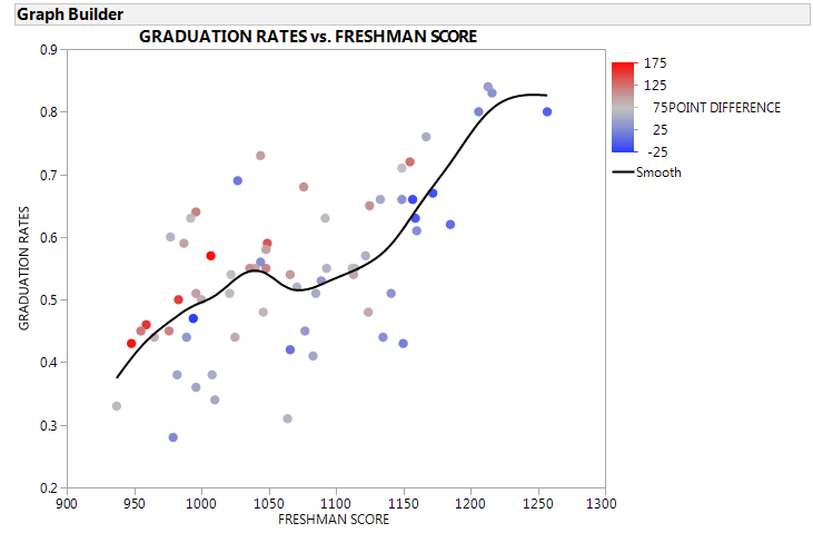 CLA+ relationship between freshman score and graduation rates, color coded by score improvement