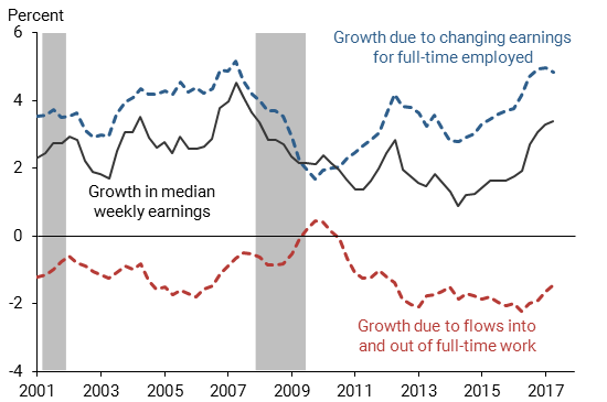 Full-time workers wage growth