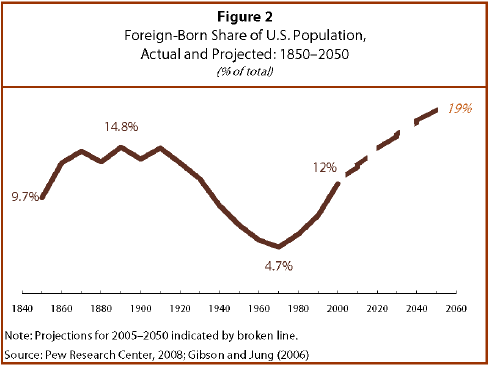 Pew Hispanic Share of US Population that is Foreign Born