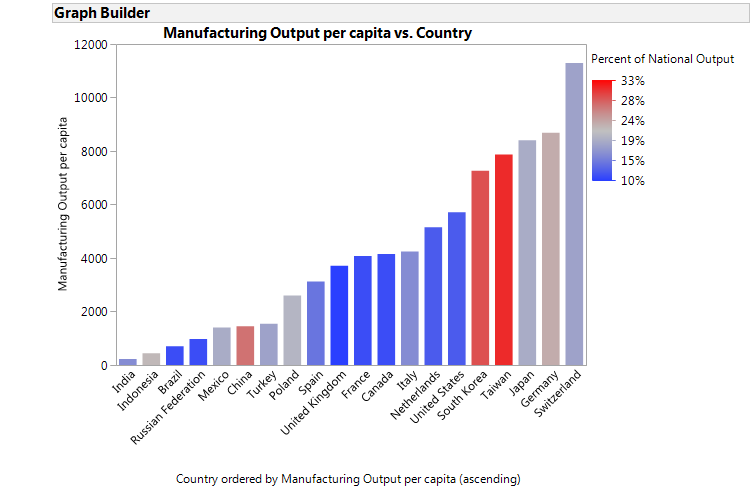 Manufacturing output per capita, colored by what percent of the economy manufacturing is