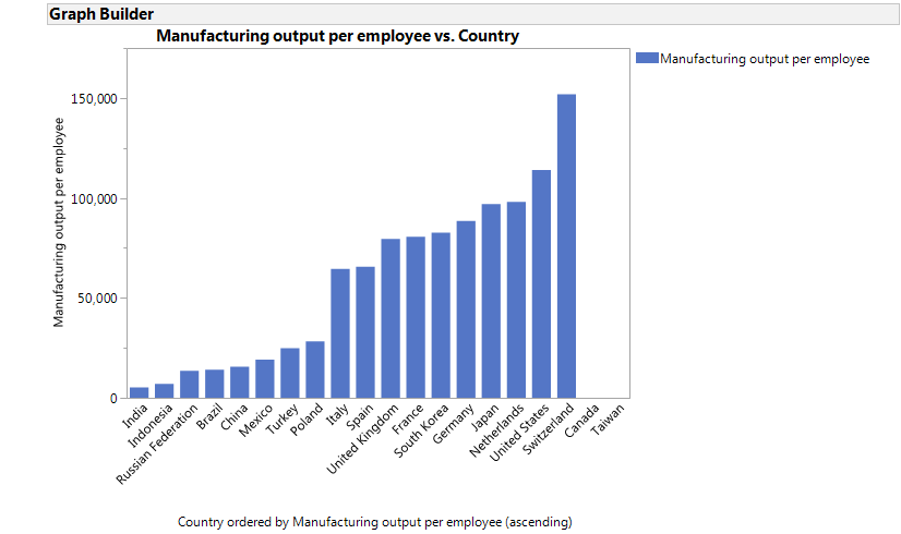 Manufacturing output divided by employment in manufacturing, Canada and Taiwan were missing the employment estimate