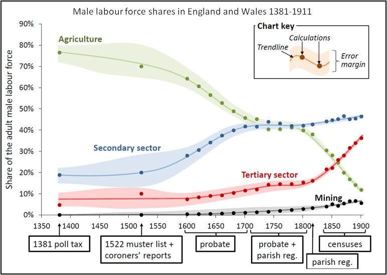 Why did the Industrial Revolution occur in England?