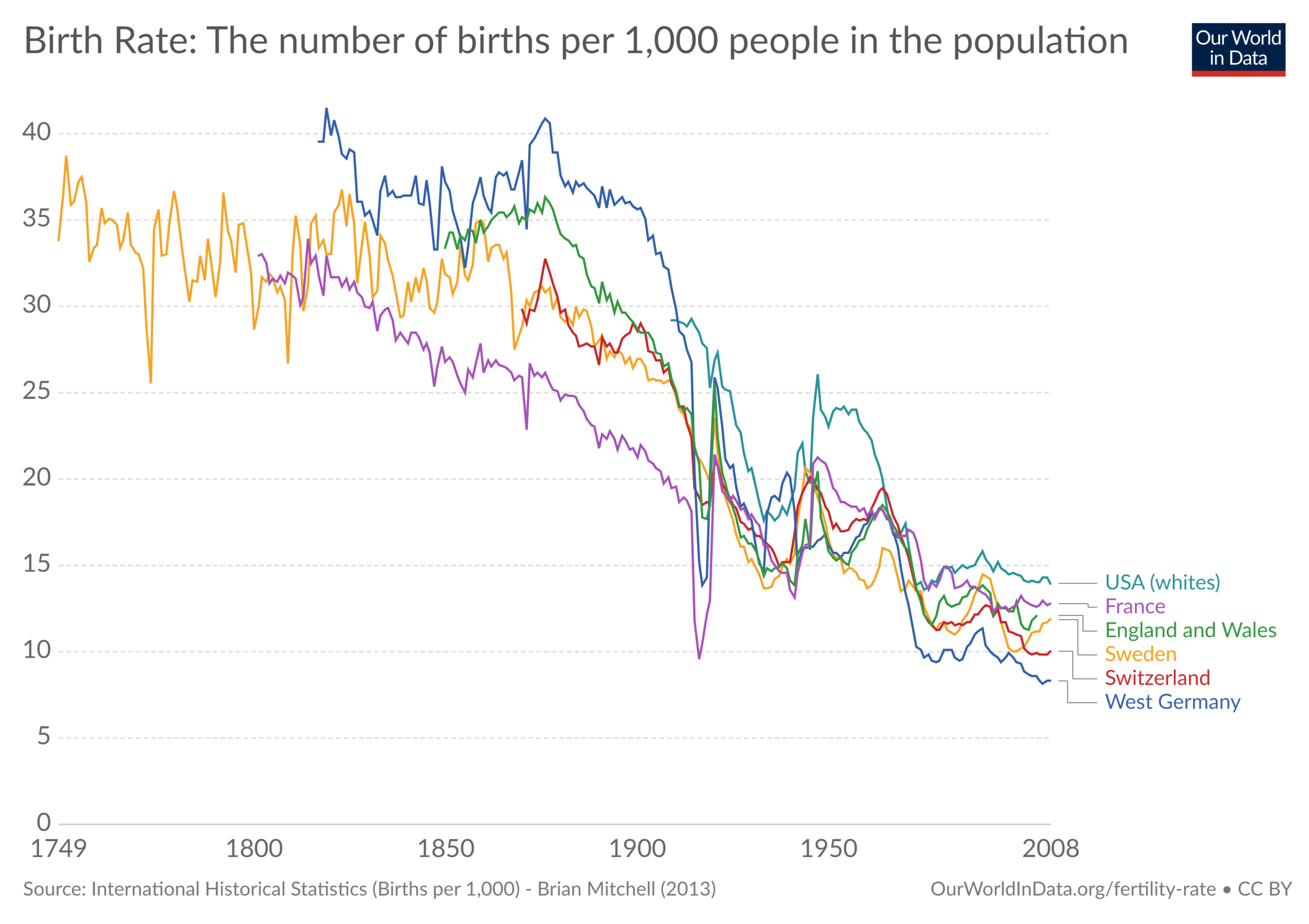 birth-rate-the-number-of-births-per-1000-people-in-the-population (1).png