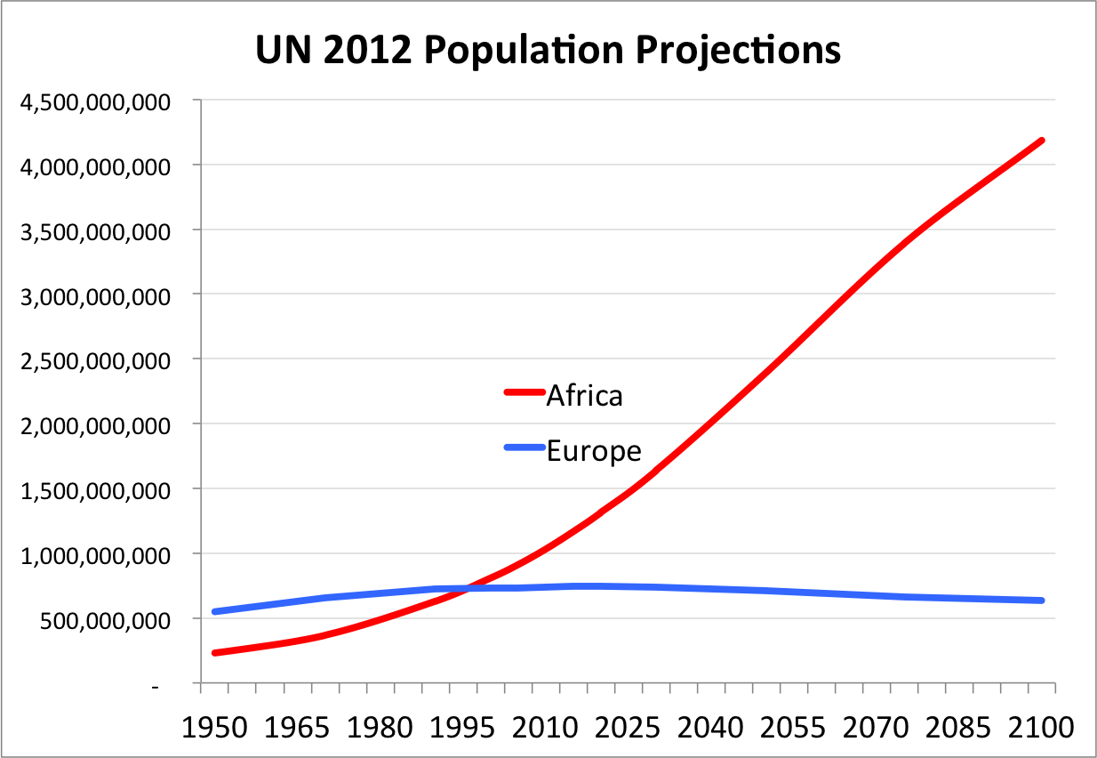 un_population_projections_steve_sailer_2.png