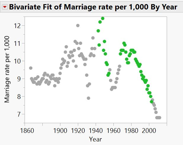 Marriages per year, with my unusual years for divorces highlighted in green