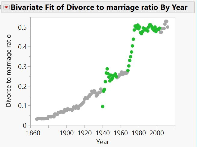 Divorces per year divided by marriages per year, with my unusual years for divorce highlighted in green.