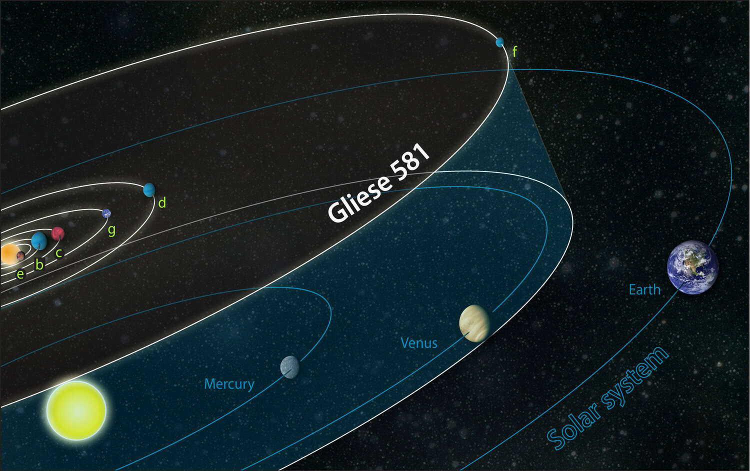 Gliese 581 system compared to solar system  Zina Deretsky, National Science Foundation [Public domain]