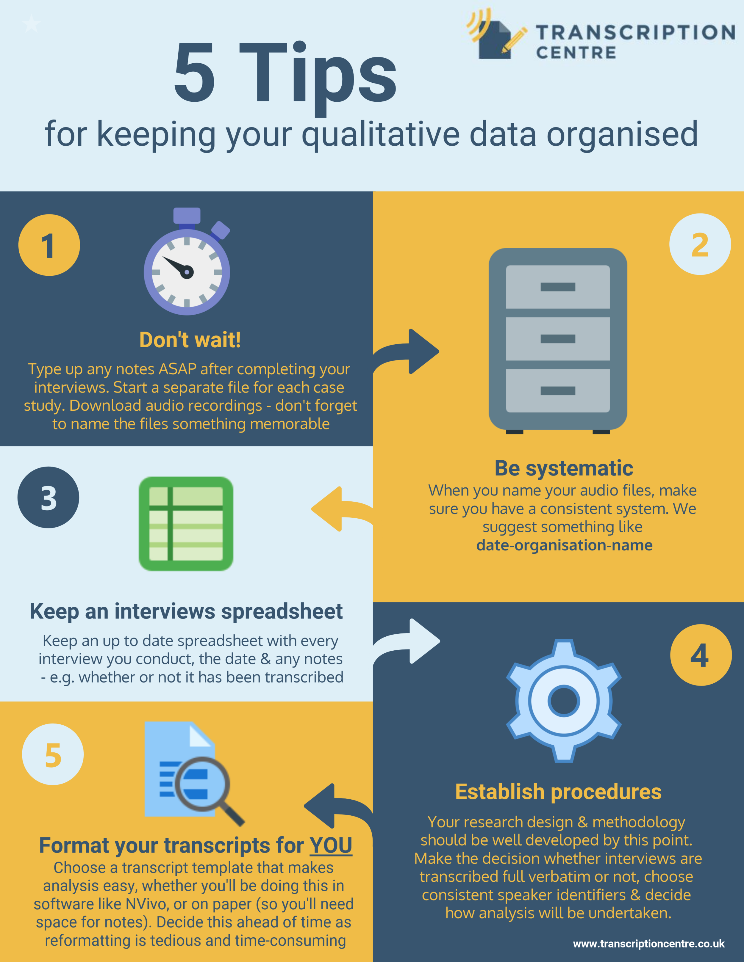 Five tips for keeping your qualitative data organised