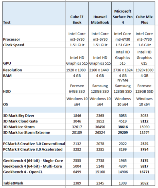 The Cube Mix Plus handily outperformed sixth generation M3 tablets I tested, except in a couple of 3D Mark Ice Storm tests. It's likely that an unrecognized video card or driver is to blame for that poor result.