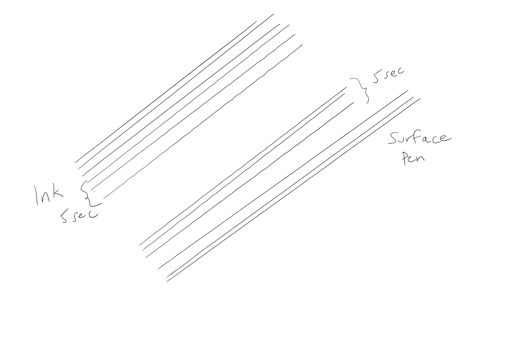 Not a fan of ruler on glass jitter tests, but here are my results on the Surface Pro 3, using a 1 px brush in Sketchpad, which has no stabilization or stroke correction. At 100% magnification, I drew out several five inch lines at five seconds per line. In this particular image, the Surface Pen with 2H nib performed slightly better than the Bamboo Ink with hard (black) nib. Both lines were perfect once I increased my stroke speed to my natural velocity.