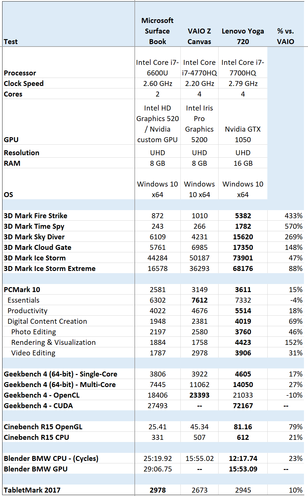 720Benchmarks.png