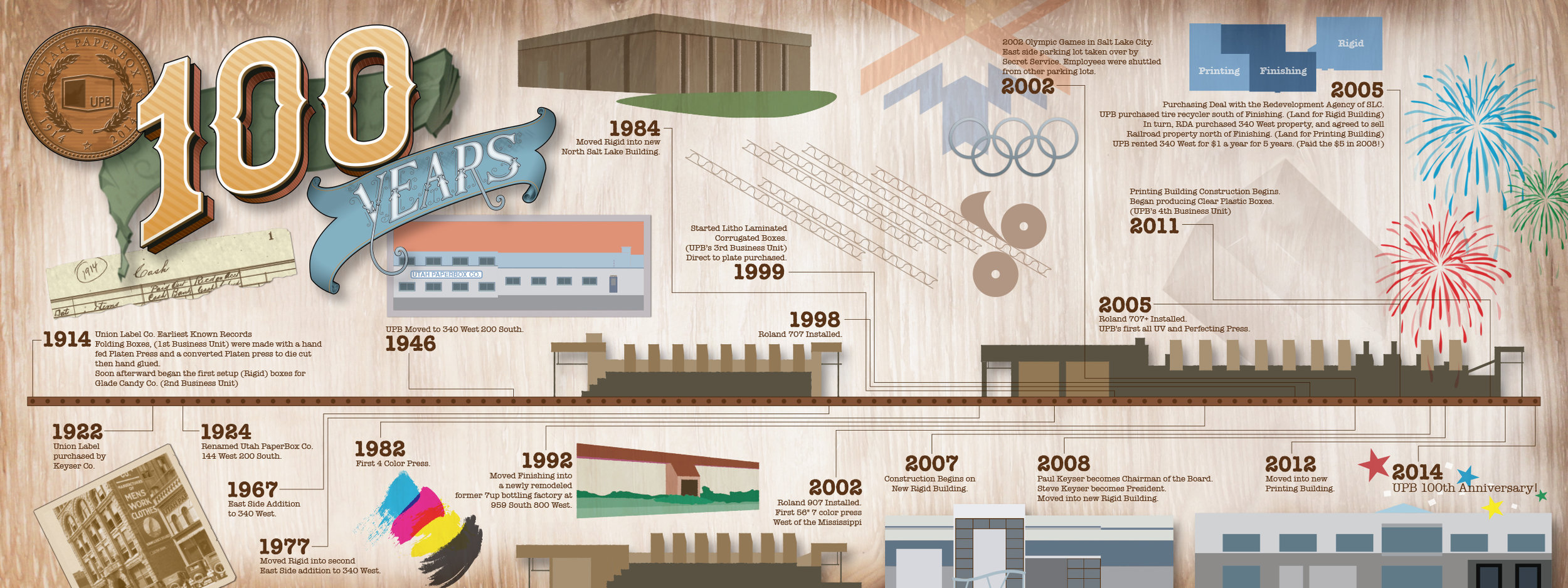 UPB 100 Year Timeline Infographic