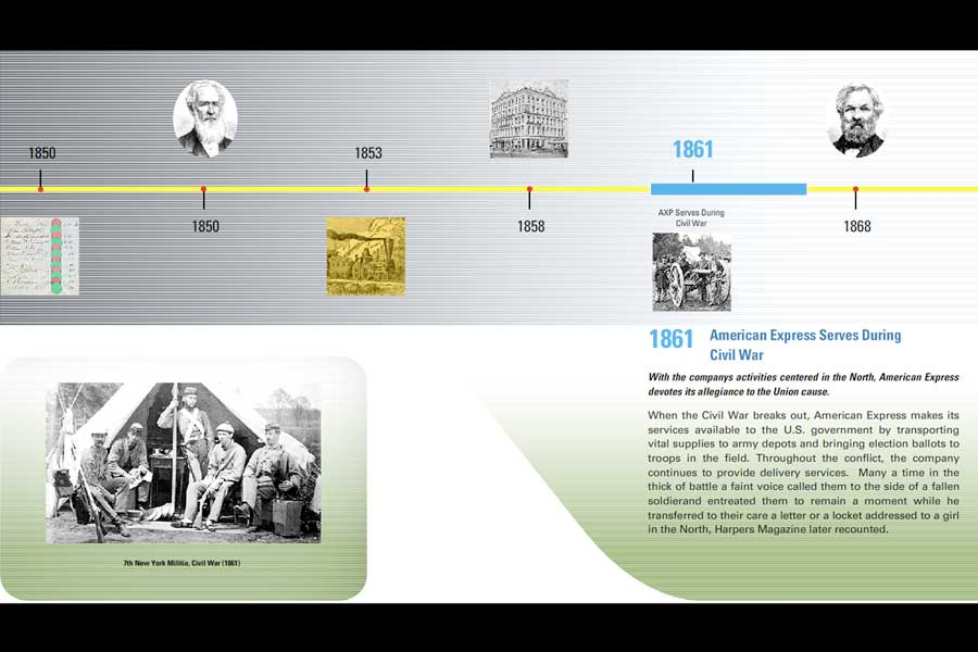AMEX Timeline American Express