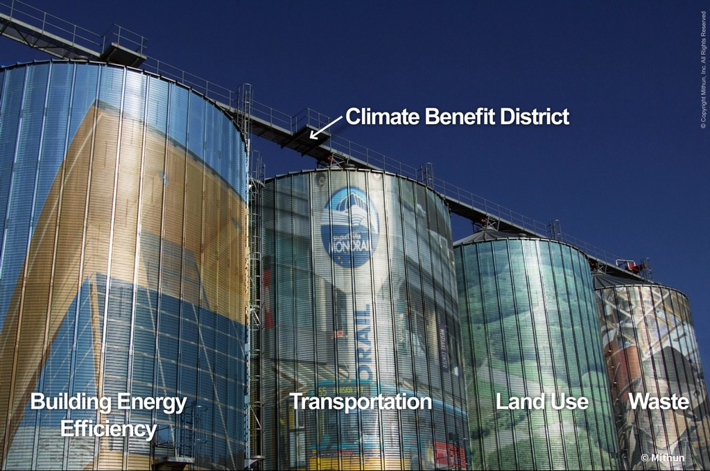 Climate Benefit District