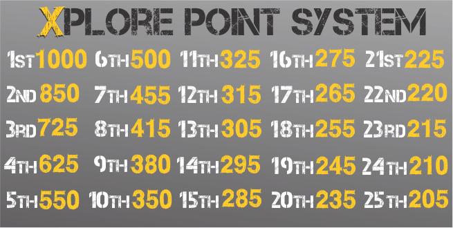 Leaderboard Point System Description.png