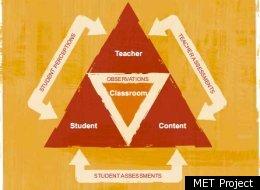 "via  huffingtonpost.com        I'd rank ""Figuring out Teacher Evaluation"" as a Top 3 education problem."